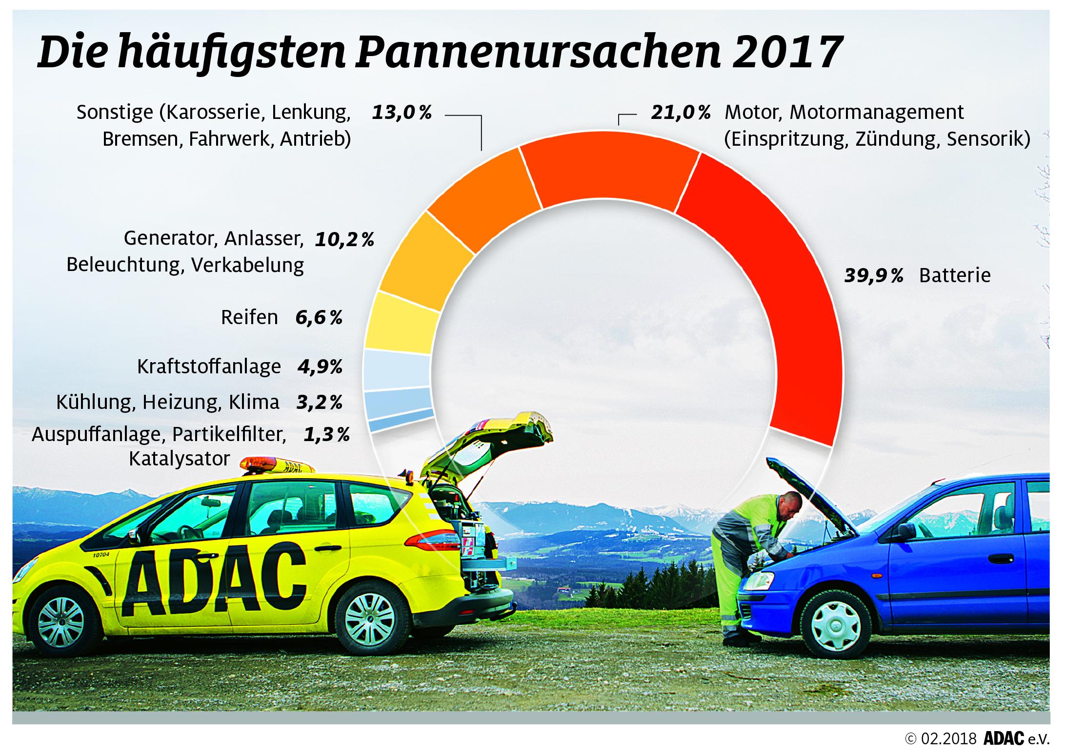 Pannenhilfebilanz 2017: 4 Millionen Einsätze | ADAC