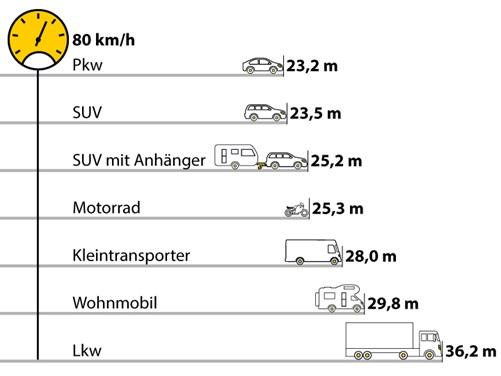 verdoppeln der geschwindigkeit bremsweg