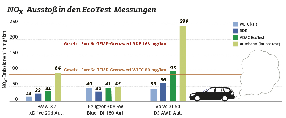 saubere diesel: euro 6d-temp-modelle im test | adac