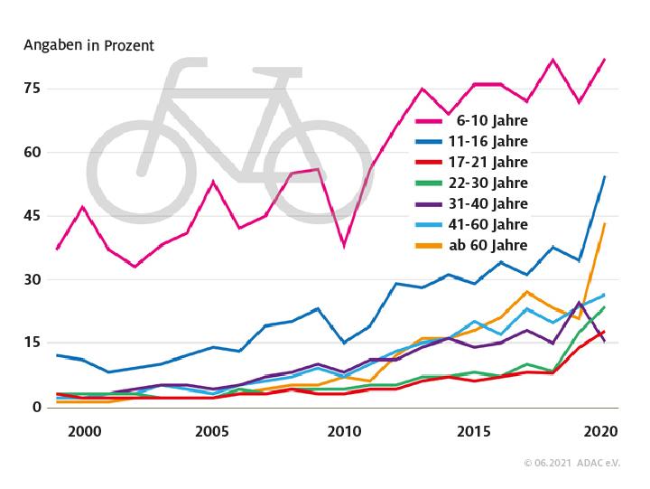 Fahrradhelme fr Erwachsene im Test | ADAC