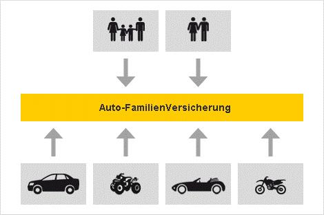 Autoversicherung Top Qualität Und Fairer Preis Adac